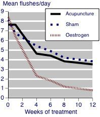 acupuncture-estrogen-graph.jpg